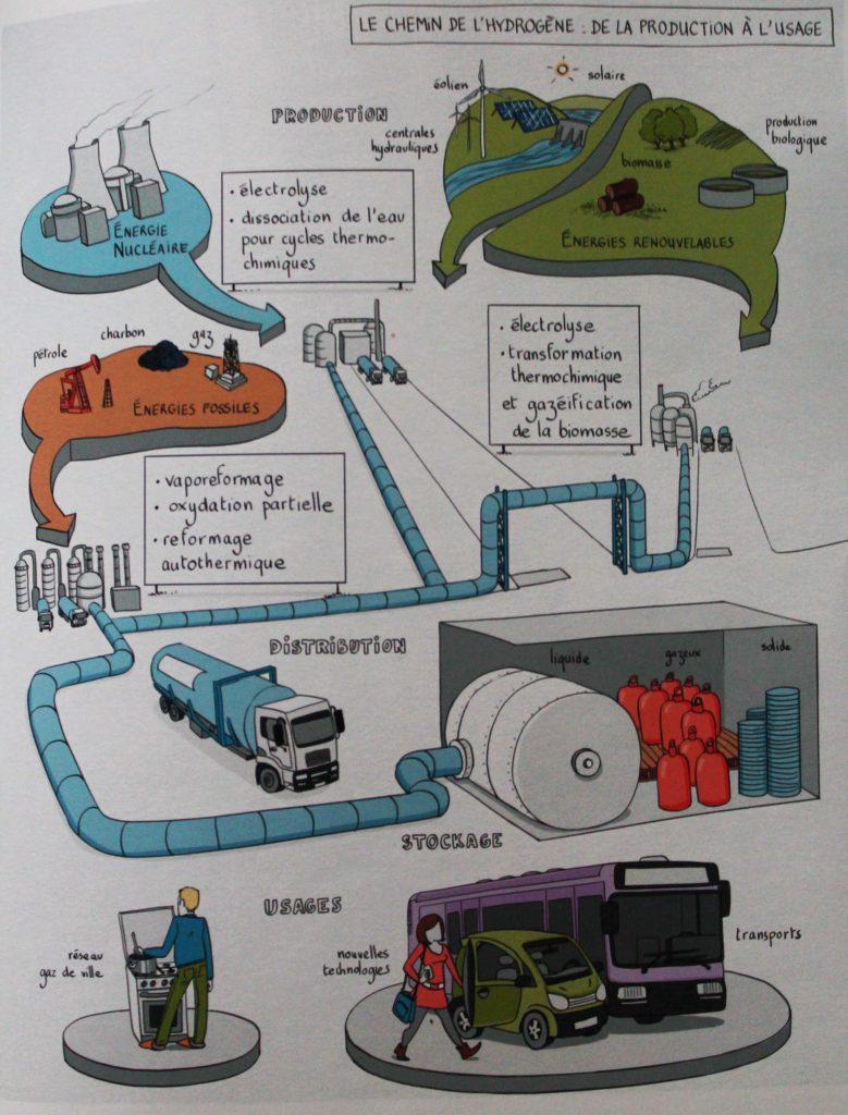 PUG chemin hydrogene production usages