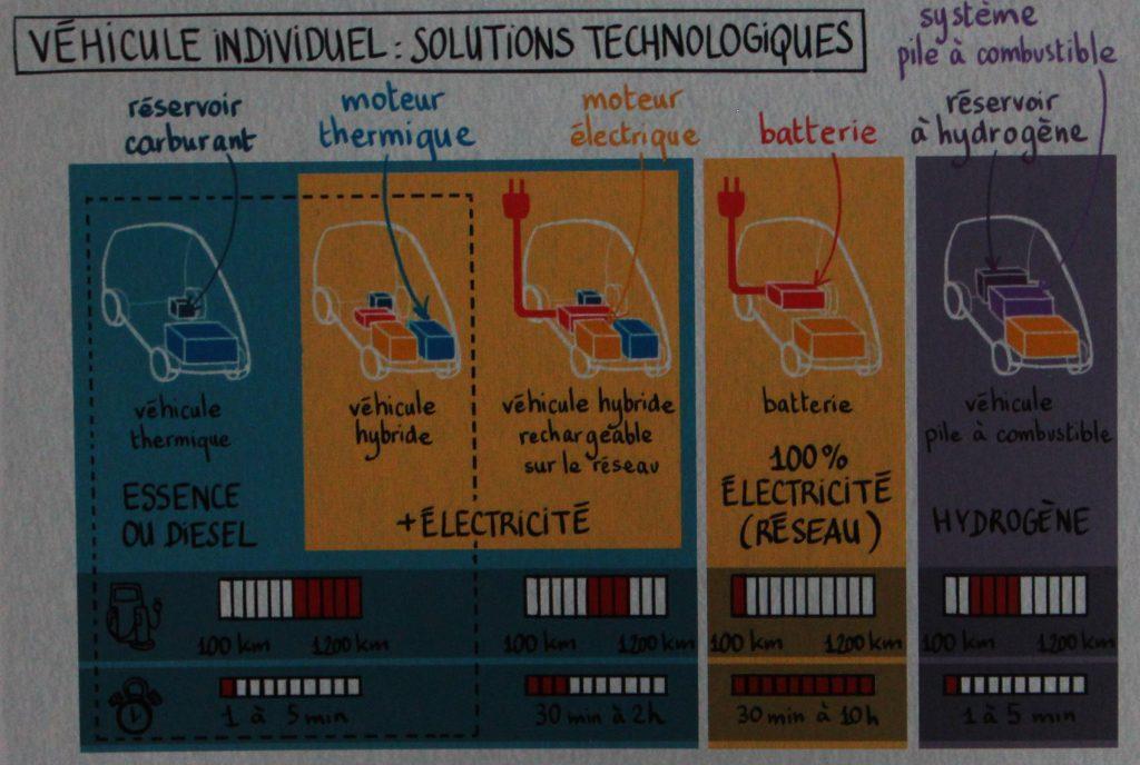 vehicule individuel hydrogene electrique comparaison autonomie