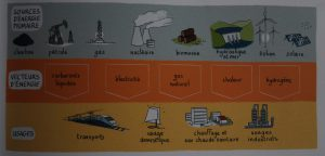 vecteurs energetiques usages